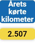 2020 Kørte kilometer